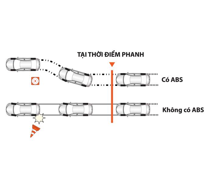 he-thong-phanh-abs-toyota-altis