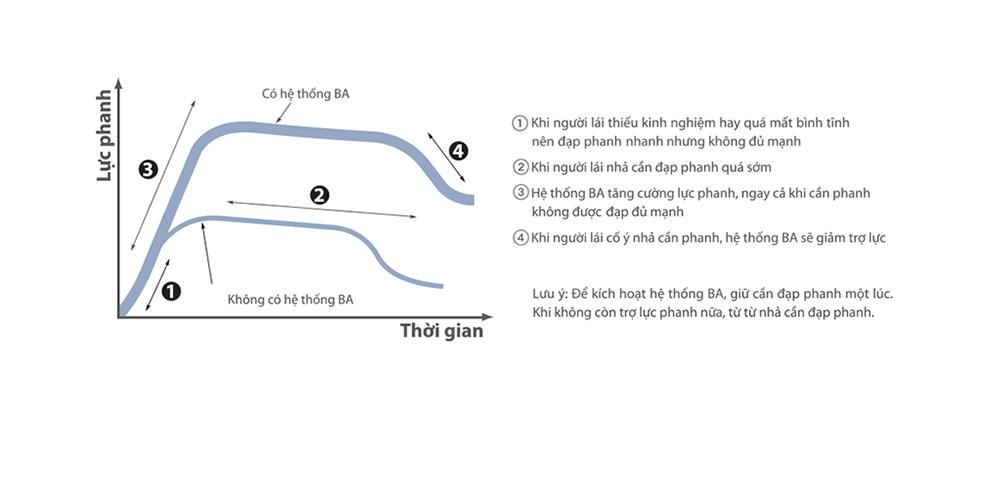 he-thong-phanh-khan-cap-BA-toyota-altis